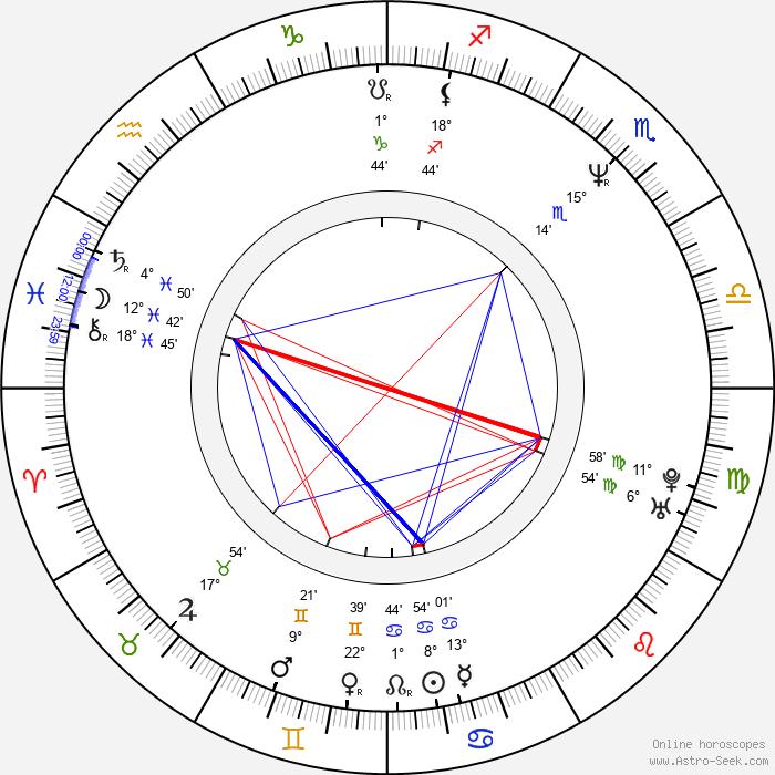 Mark Waters - Birth horoscope chart
