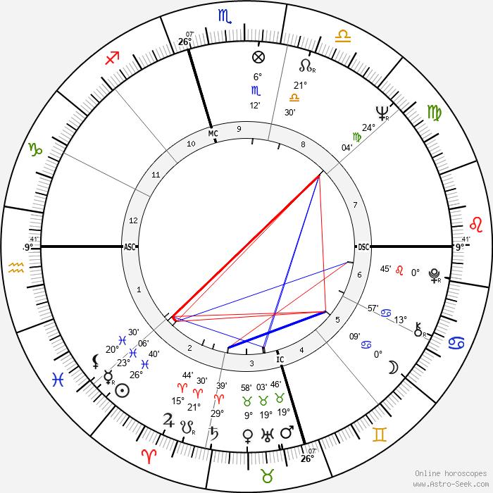 Mark White Jr. - Birth horoscope chart