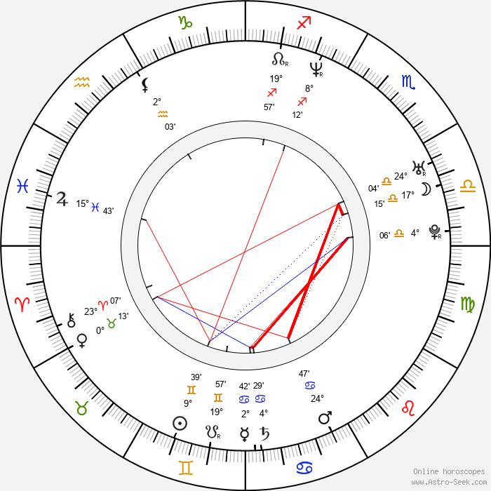 Mark Wilson - Birth horoscope chart