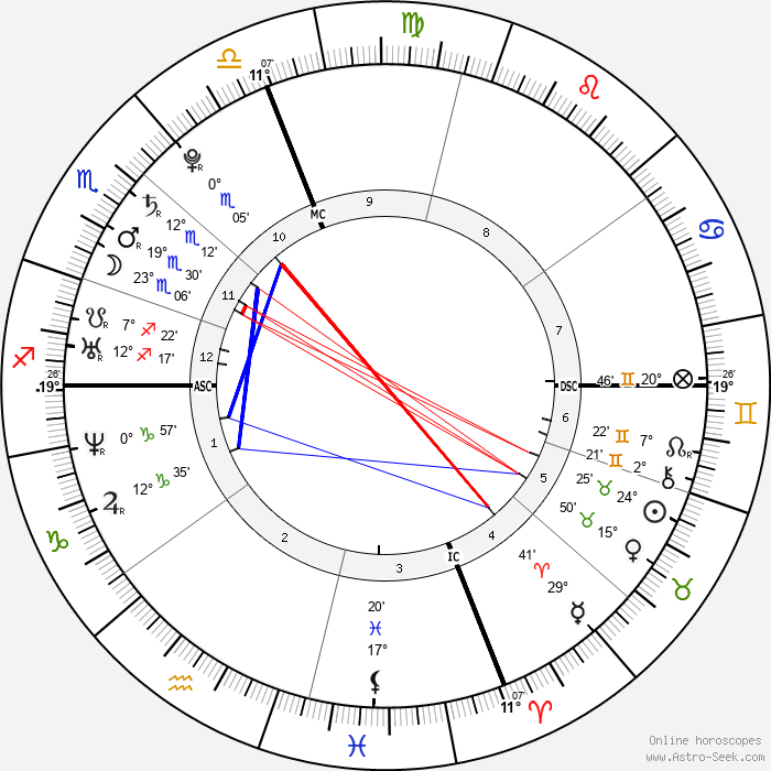 Mark Zuckerberg - Birth horoscope chart