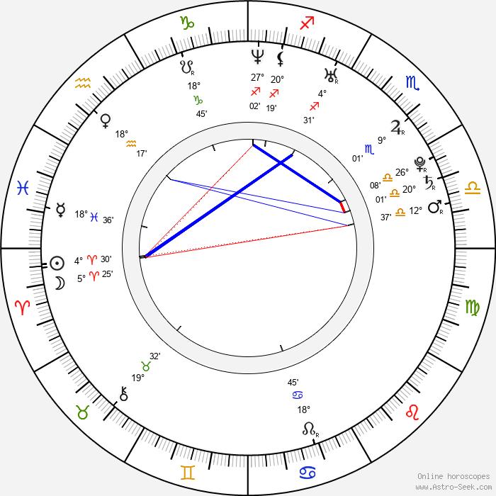 Markéta Bělonohá - Birth horoscope chart