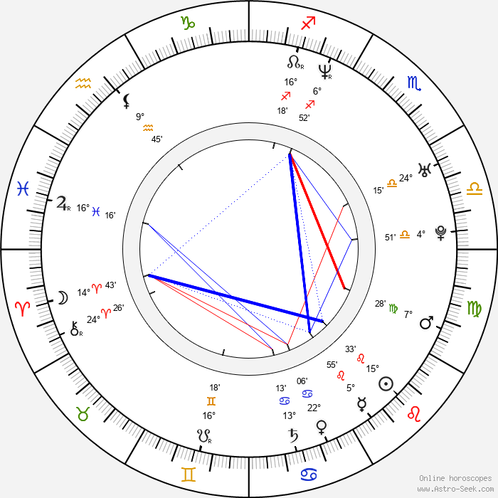 Markéta Čepická Daňhelová - Birth horoscope chart