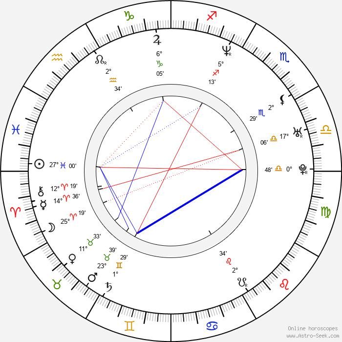 Markéta Hrubešová - Birth horoscope chart