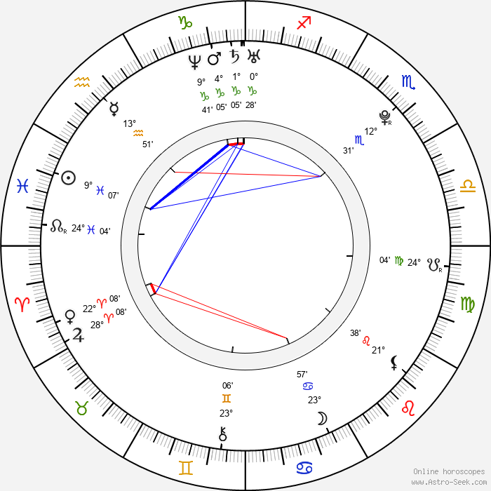 Markéta Irglová - Birth horoscope chart