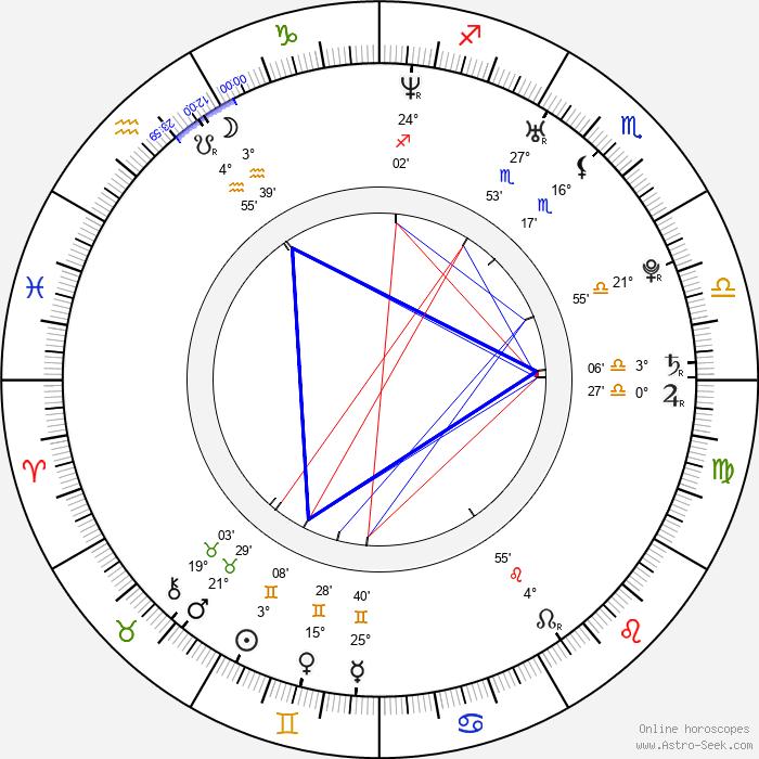Markéta Jánská - Birth horoscope chart