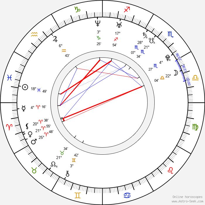 Markéta Mátlová - Birth horoscope chart