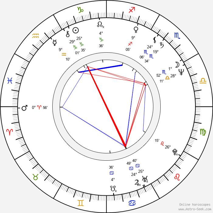 Markéta Světlíková - Birth horoscope chart