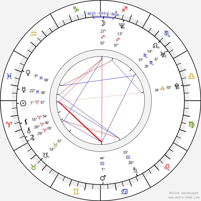 Markéta Zehrerová - Birth horoscope chart