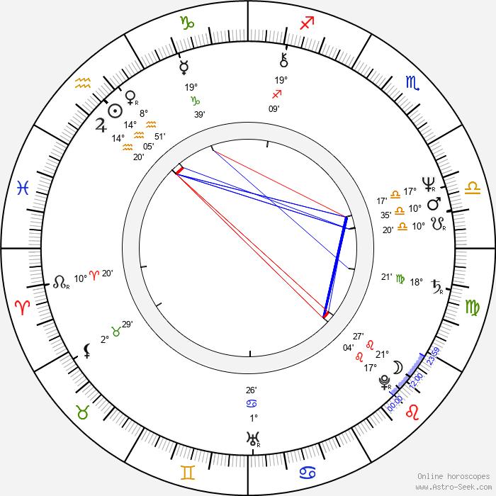 Markku Aro - Birth horoscope chart