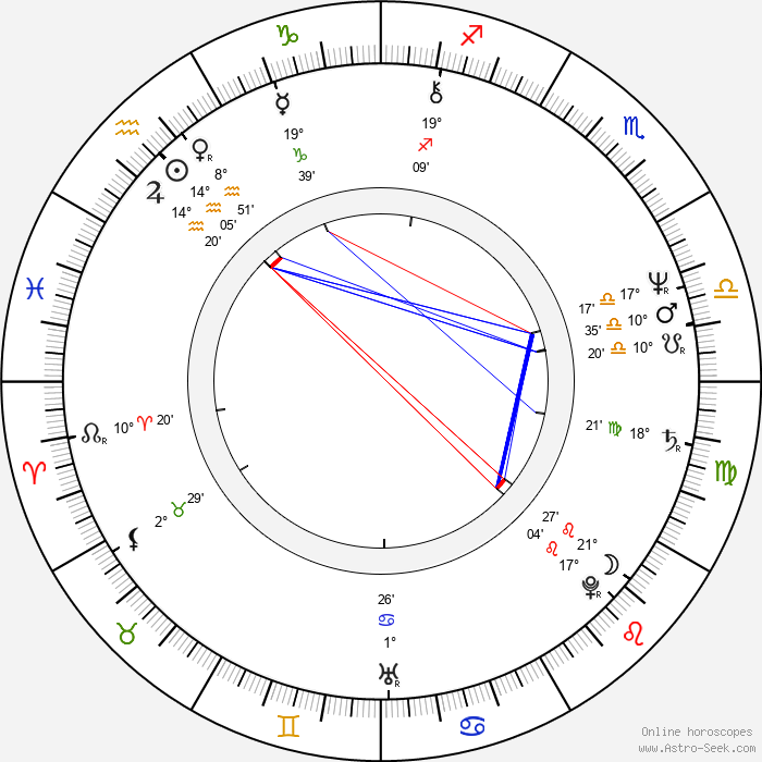 Markku Aro - Birth horoscope chart