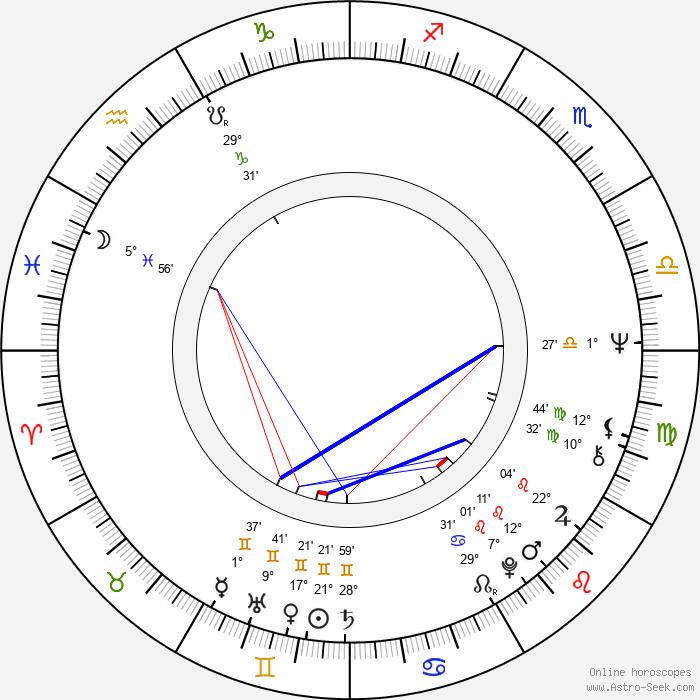 Markku Kontro - Birth horoscope chart