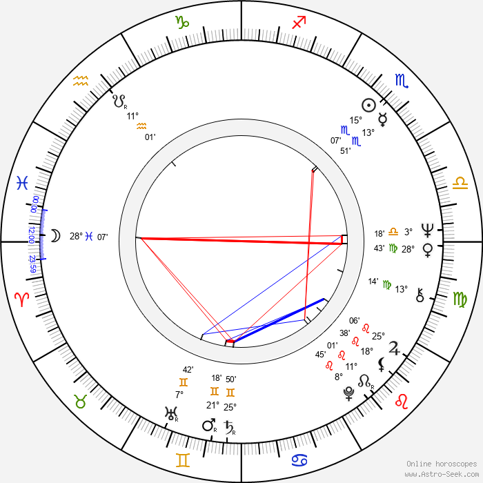 Markku Niemelä - Birth horoscope chart