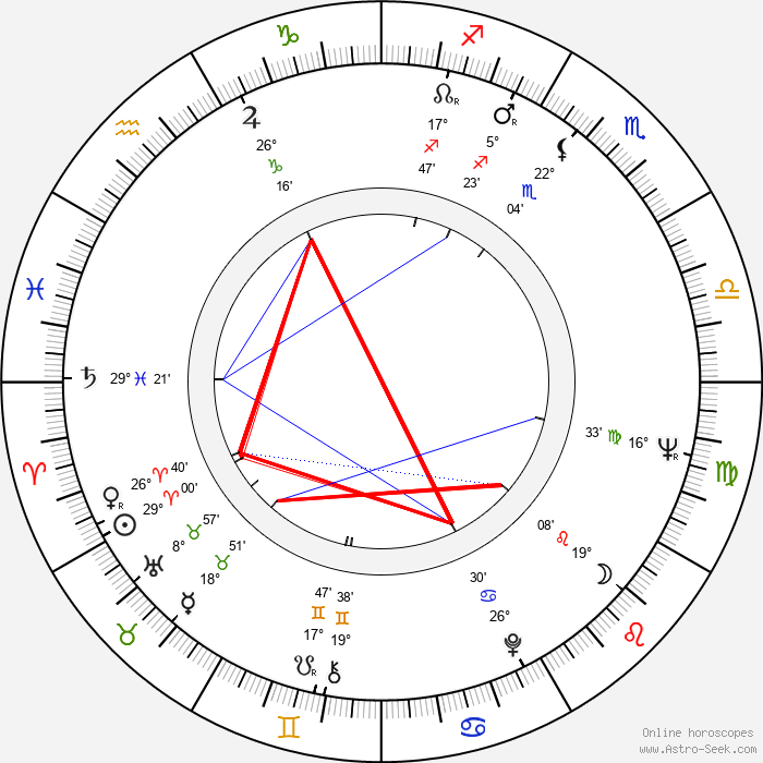 Markku Riikonen - Birth horoscope chart