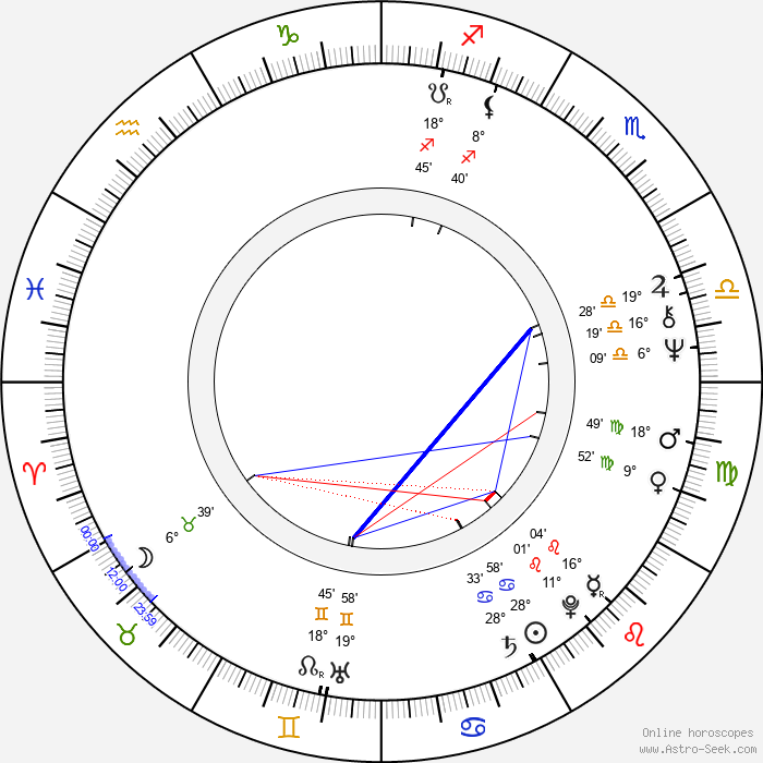 Markku Savolainen - Birth horoscope chart