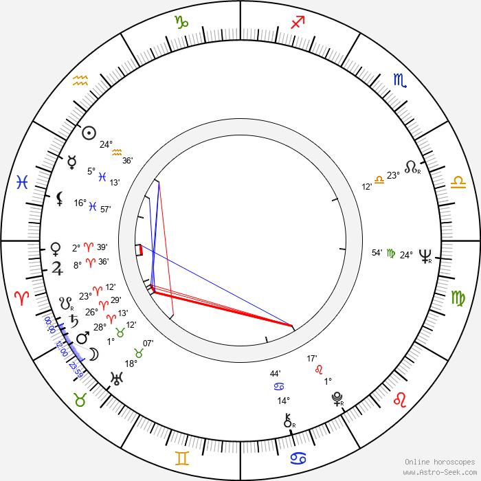 Marko Čermák - Birth horoscope chart