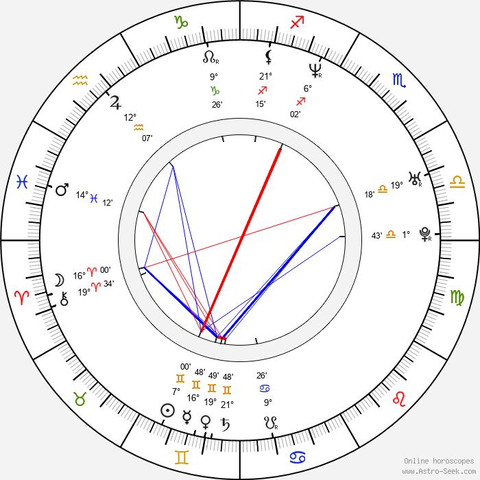 Marko Iversen Kanic - Birth horoscope chart