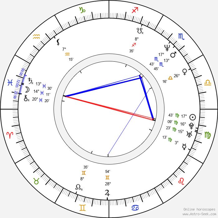 Marko Sanginetto - Birth horoscope chart