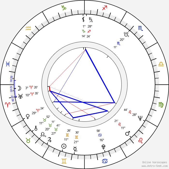Marko Todorović - Birth horoscope chart