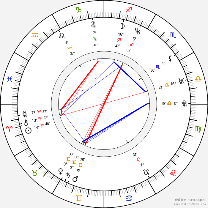 Marko Zivic - Birth horoscope chart