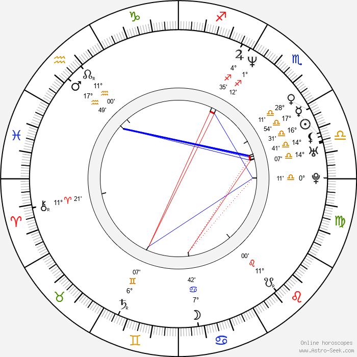 Markus Heitz - Birth horoscope chart