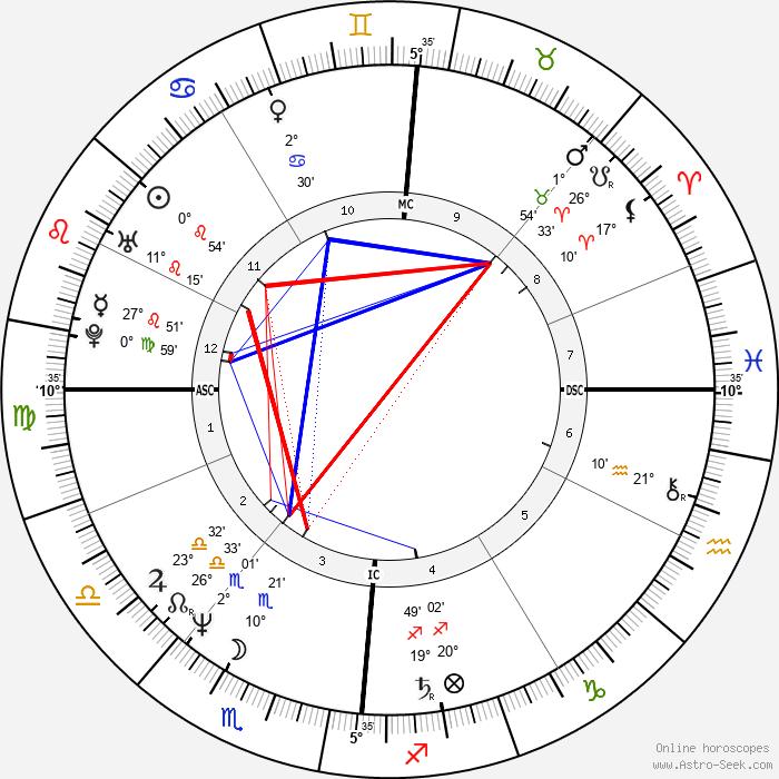 Markus Jehle - Birth horoscope chart