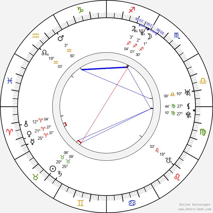 Markus Meyer - Birth horoscope chart