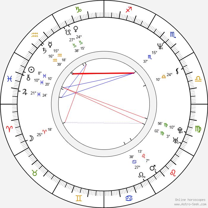Markus Rosenmüller - Birth horoscope chart