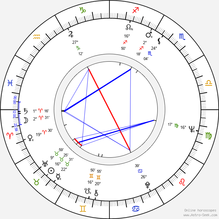 Markus Similä - Birth horoscope chart