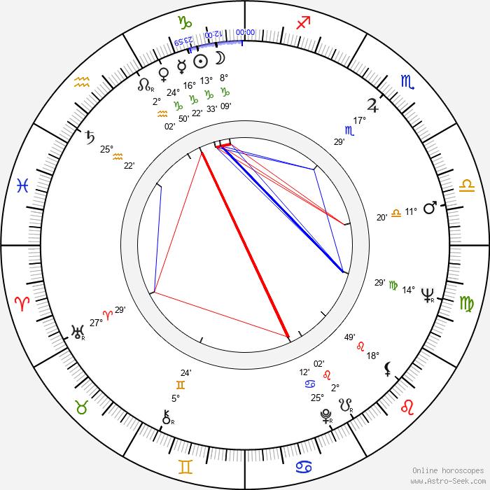 Marla English - Birth horoscope chart