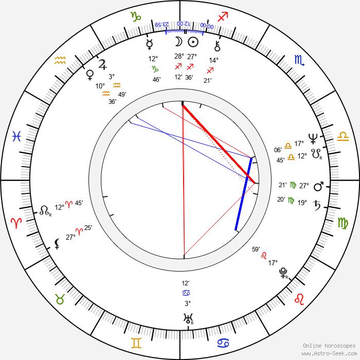 Marlene Clark - Birth horoscope chart