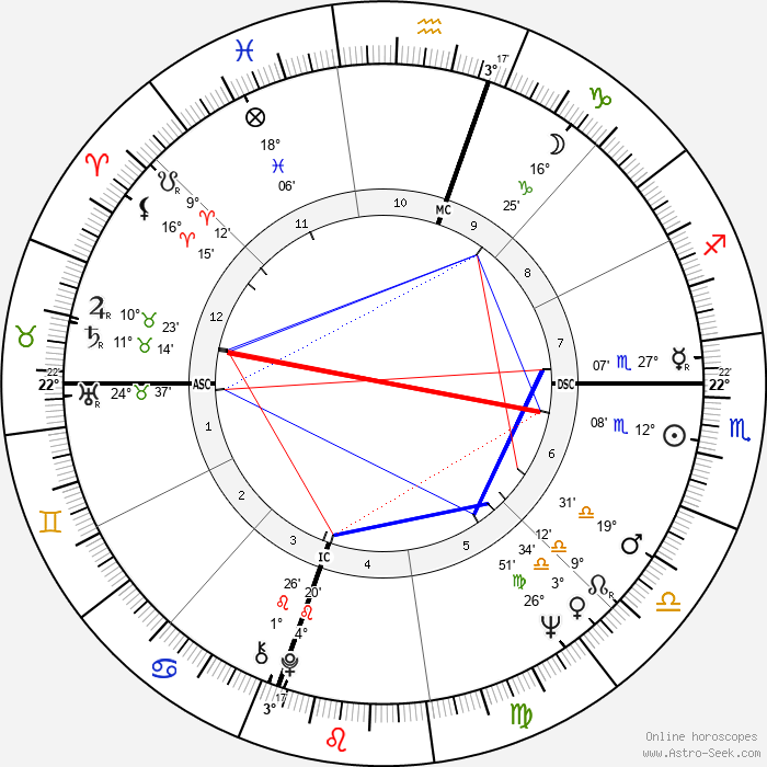 Marlène Jobert - Birth horoscope chart