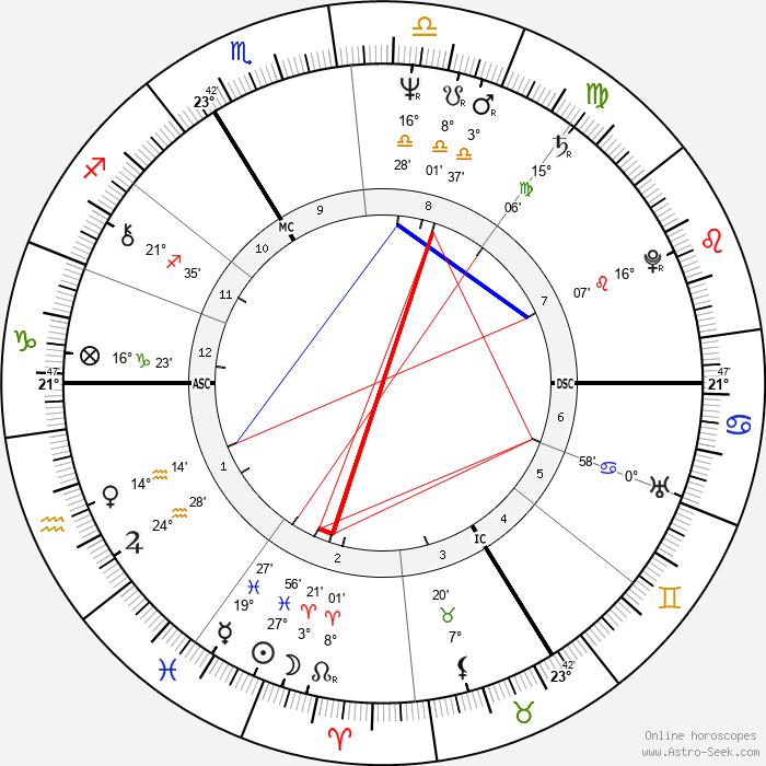 Marlis Alt - Birth horoscope chart