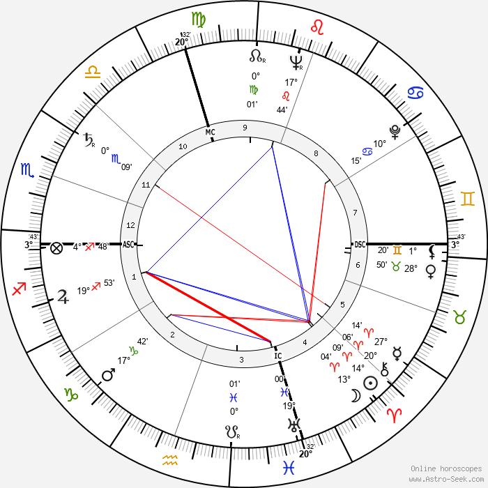 Marlon Brando - Birth horoscope chart