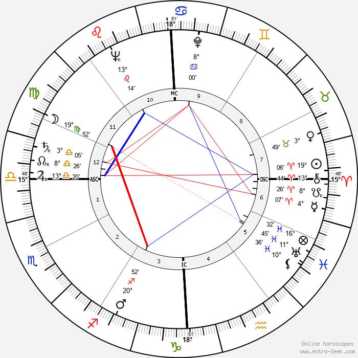 Marques de Araciel - Birth horoscope chart