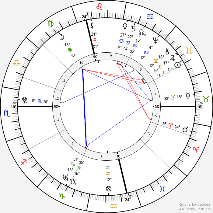 Marquis de Sade - Birth horoscope chart