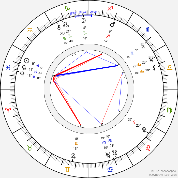 Mars - Birth horoscope chart