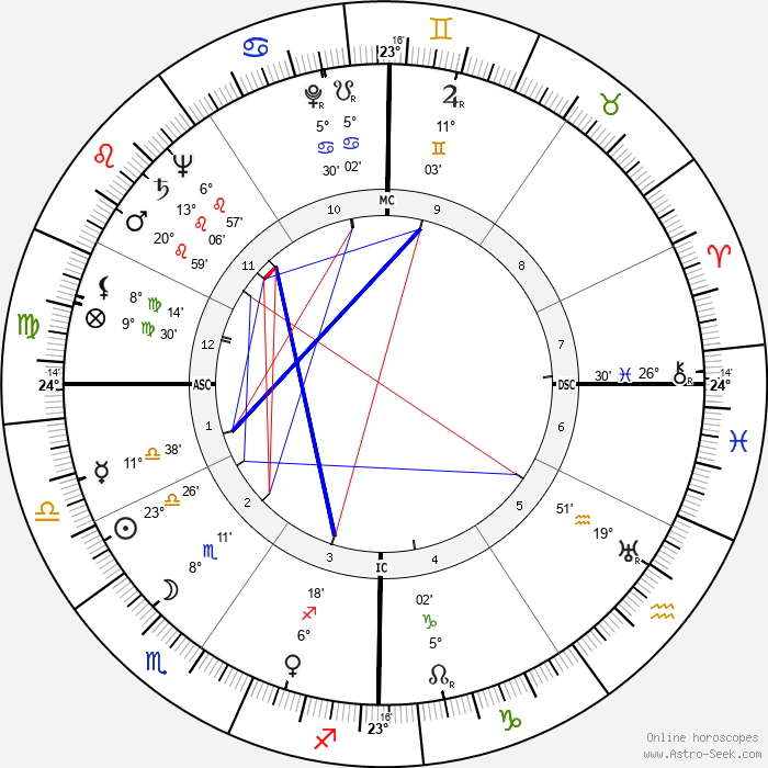 Marsha Hunt - Birth horoscope chart