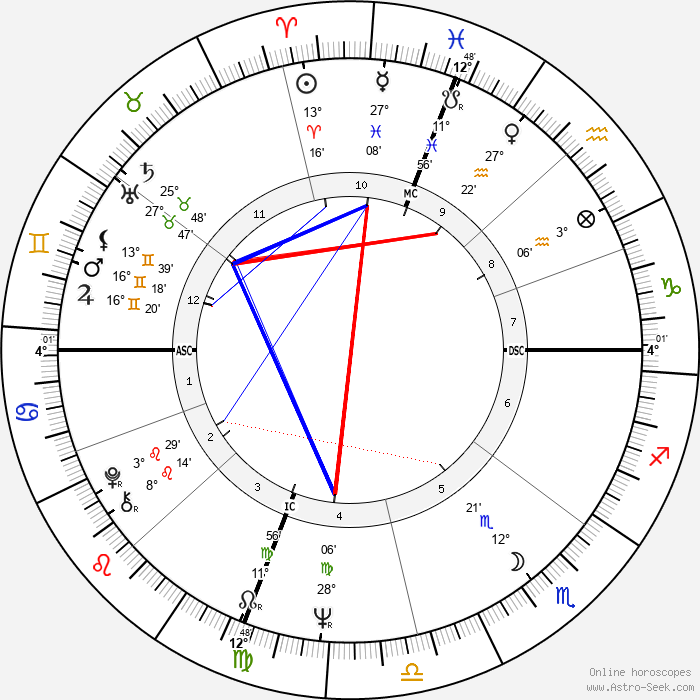 Marsha Mason - Birth horoscope chart