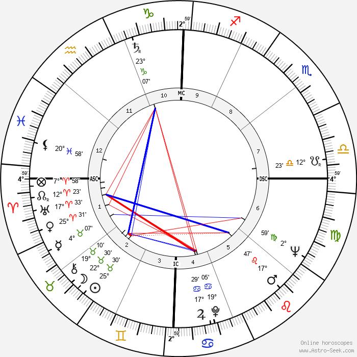 Marshall Applewhite - Birth horoscope chart