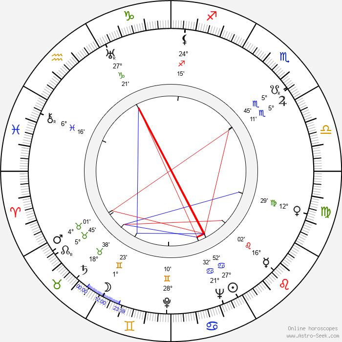 Marshall McLuhan - Birth horoscope chart