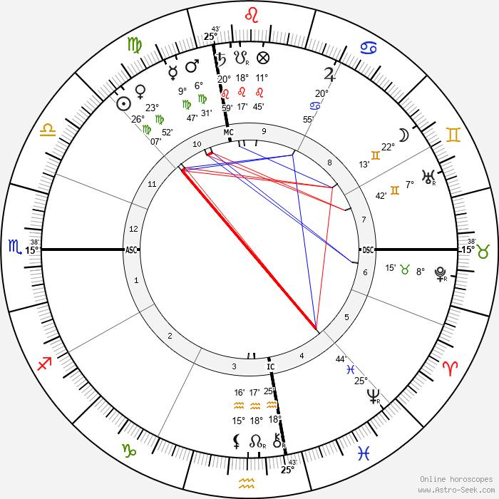 Marshall P. Wilder - Birth horoscope chart