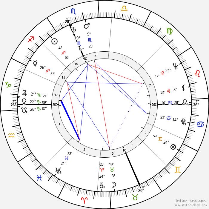 Marshall Thompson - Birth horoscope chart