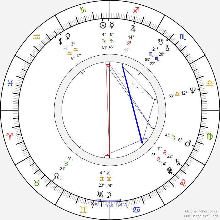 Márta Benkö - Birth horoscope chart