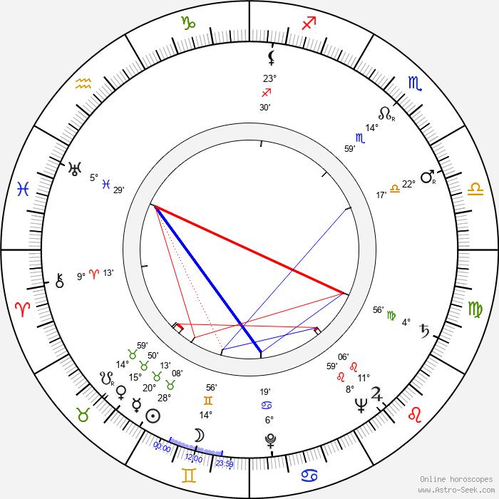 Marta Černická - Birth horoscope chart