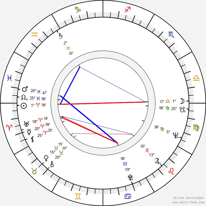 Marta Jiráčková - Birth horoscope chart