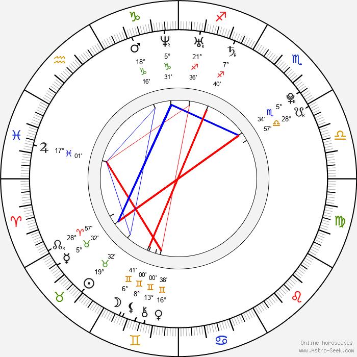 Marta Krupa - Birth horoscope chart