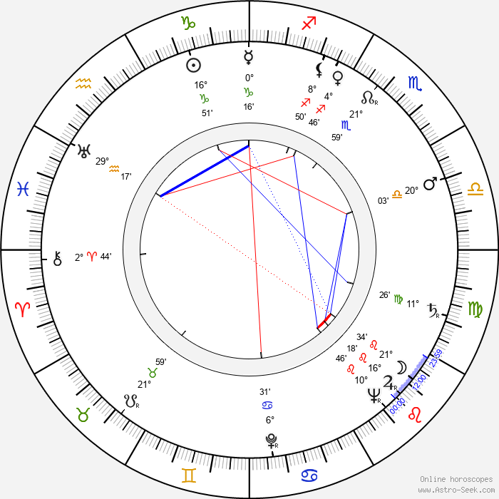 Märta Laurent - Birth horoscope chart