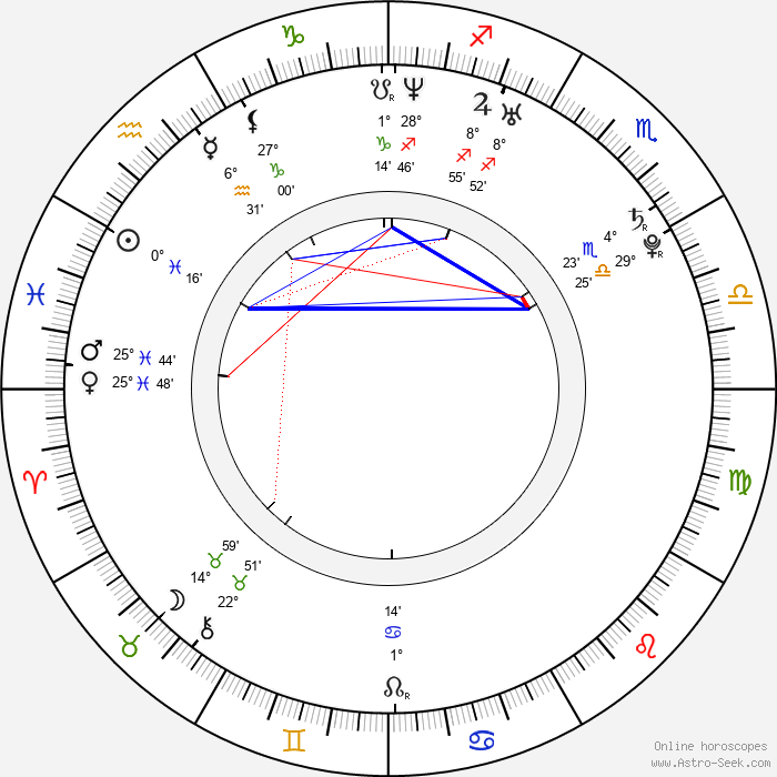 Marta Ondráčková - Birth horoscope chart