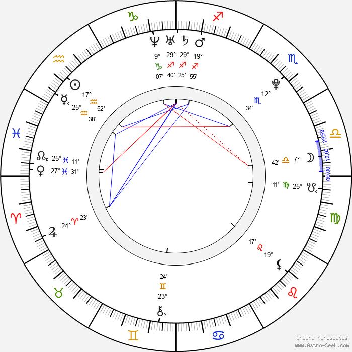 Marta Prokopová - Birth horoscope chart