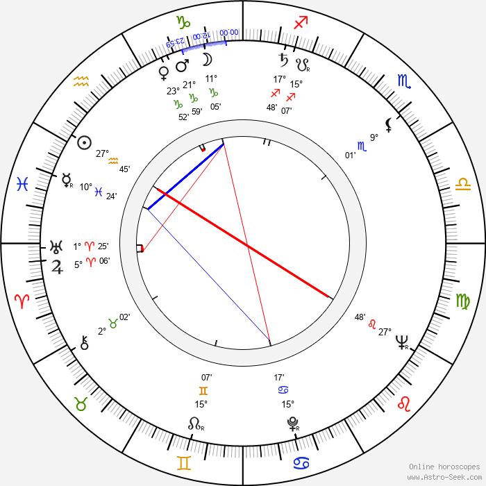 Marta Romero - Birth horoscope chart